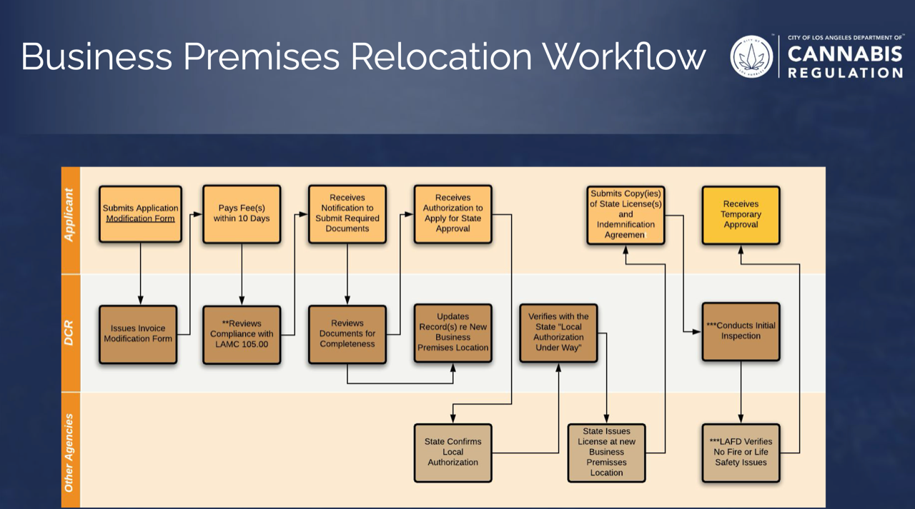 business Premises Relocation Workflow