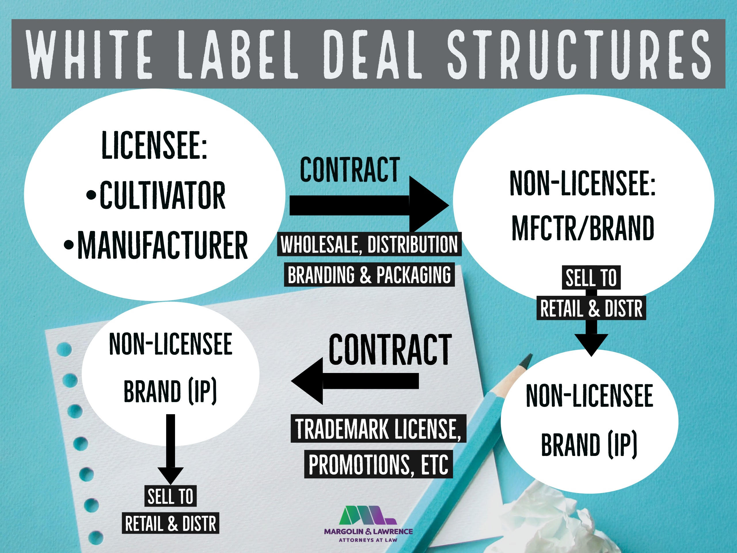 White Label Deal Structures