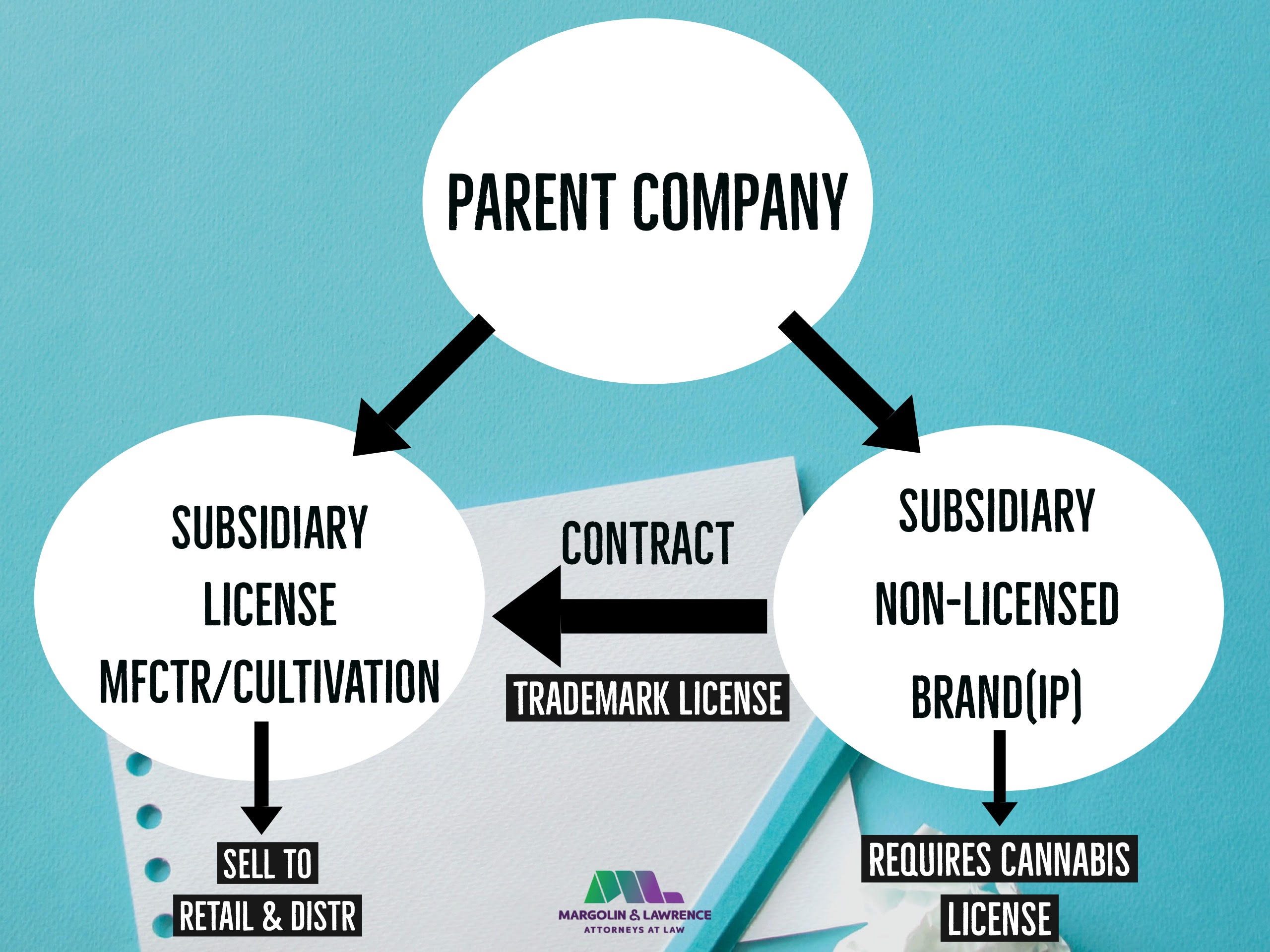 Trademark Licensing in the Cannabis Space